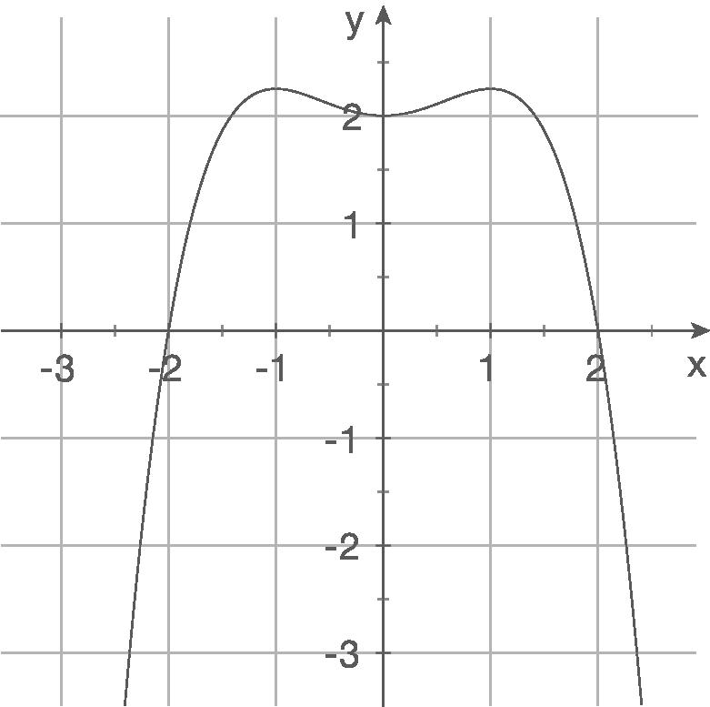 Funktionsgleichungen aufstellen: Ganzrationale Funktionen