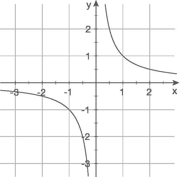 Gebrochenrationale Funktionen - Analysis - Mathe - Digitales ...