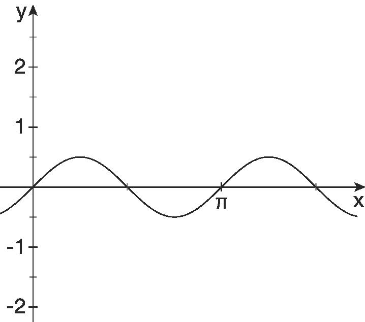 Trigonometrische Funktionen - Kurve gegeben ...