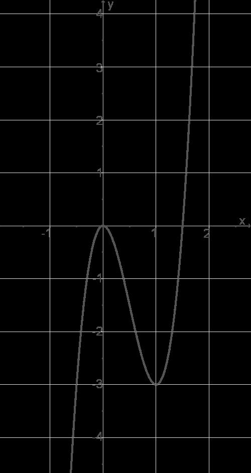 Kurvendiskussion: Ganzrationale Funktionen