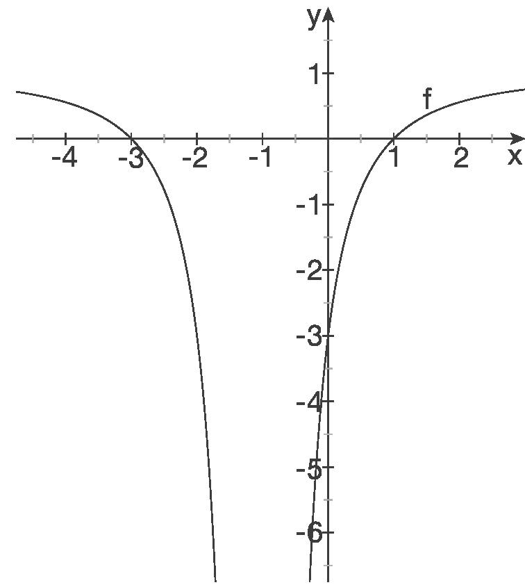 Kurvendiskussion: Gebrochenrationale Funktionen