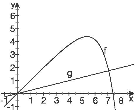 Weiterführende Übungsaufgaben: Exponentialfunktionen