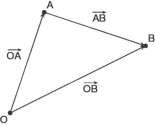 Vektoren: Ortsvektoren und Verbindungsvektoren