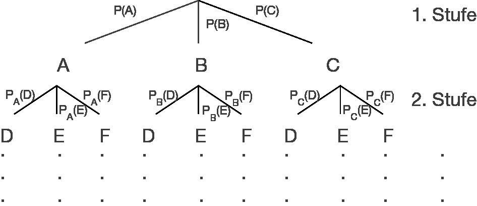 Baumdiagramme und Pfadregel - Stochastik - Mathe - Digitales ...
