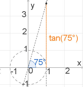 Trigonometrie: Tangens
