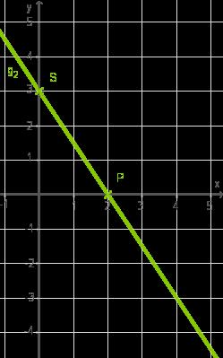 Eigenschaften: Funktionen der Form y=mx t