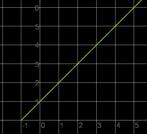 Lineare Funktionen: Funktionen allgemein