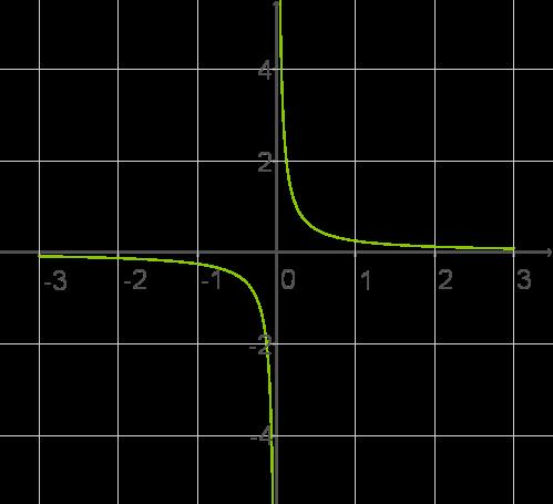 Lineare Funktionen: Vermischte Aufgaben