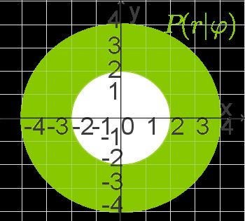 Trigonometrie: Polarkoordinaten