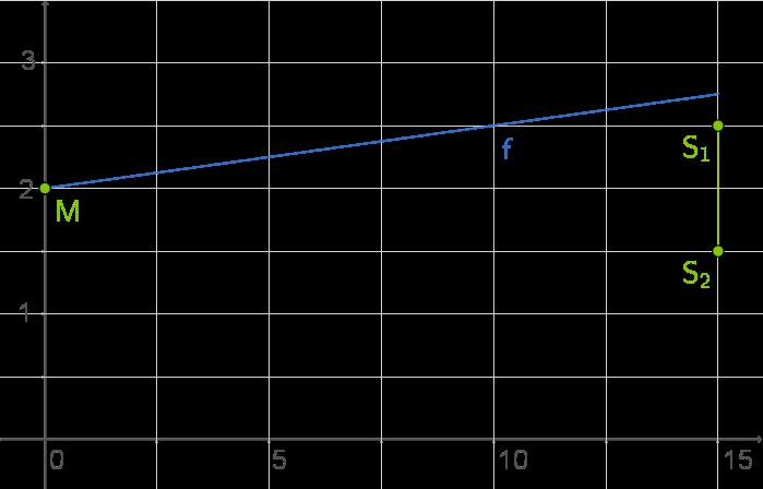 Skalarprodukt: Einführung