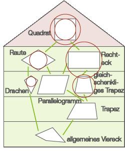 Das Haus Der Vierecke Dreiecke Und Vierecke Mathe Digitales