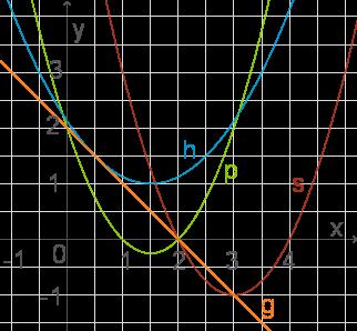 Systeme quadratischer Gleichungen - Quadratische Gleichungen - Mathe ...