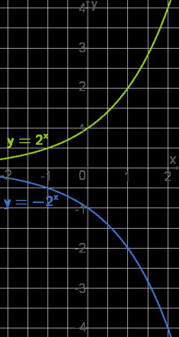 Exponentialfunktion: Orthogonale Affinität und Verschiebung