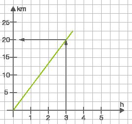 Geschwindigkeit: Unterschiedliche Größen bestimmen