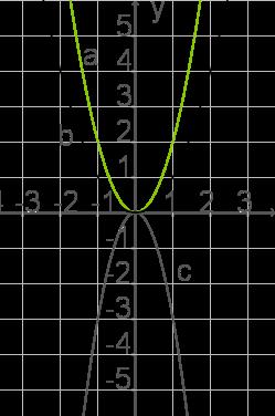 Die Normalparabel: Strecken und Stauchen