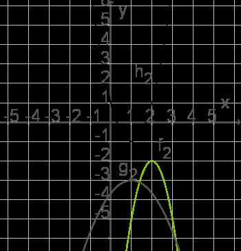 Die Normalparabel: Parallelverschiebung