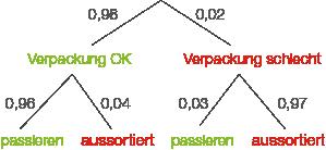 C1 - Stochastik