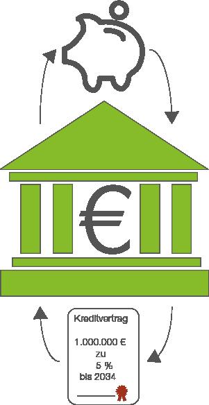 Zinsen: Jahreszinsen
