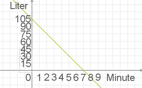 Lineare Funktionen: Darstellen