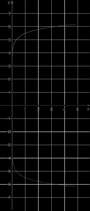 Logarithmus: Verschiebung und Spiegelung