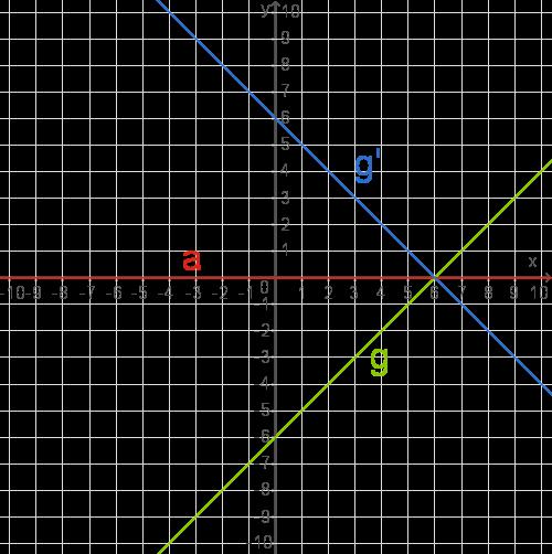 Abbildungen im Koordinatensystem: Achsenspiegelung an Ursprungsgeraden