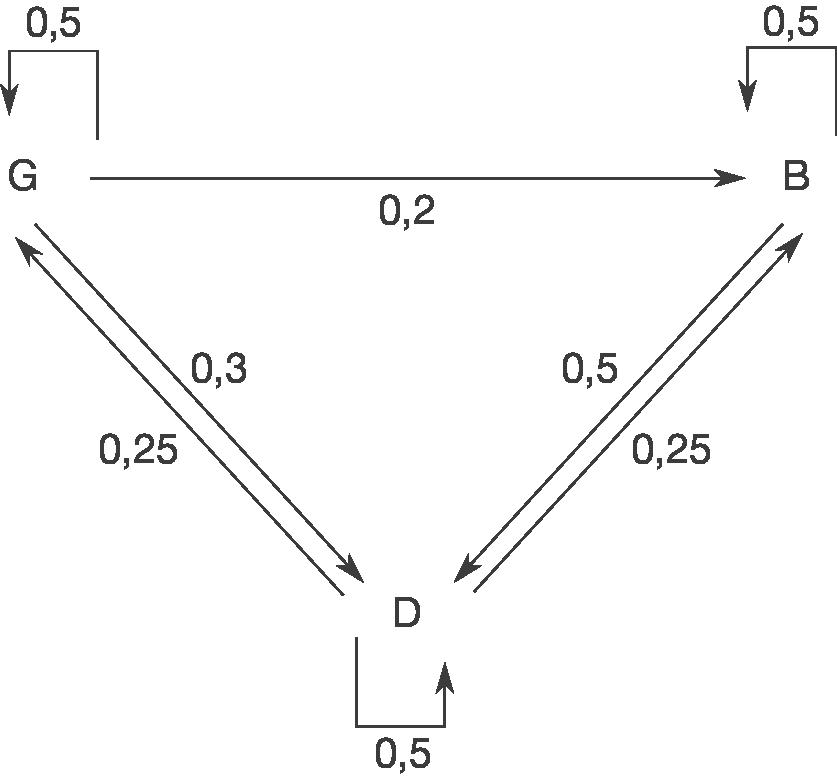Übergangsmatrizen: Verteilungen berechnen