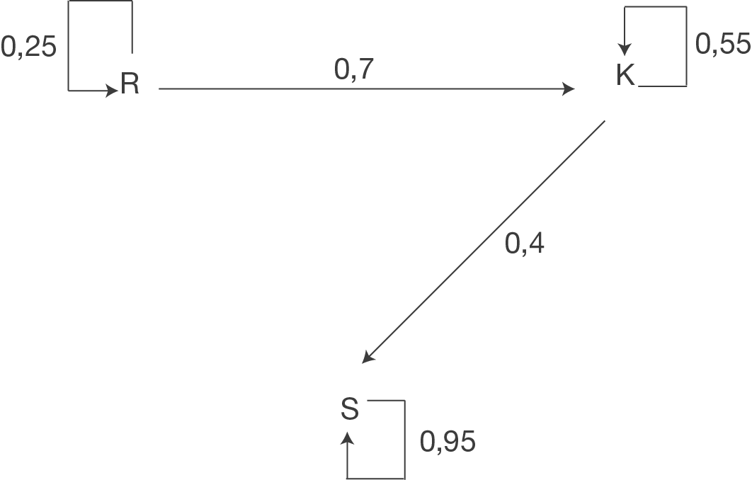 verteilungen berechnen matrizen mathe digitales. Black Bedroom Furniture Sets. Home Design Ideas