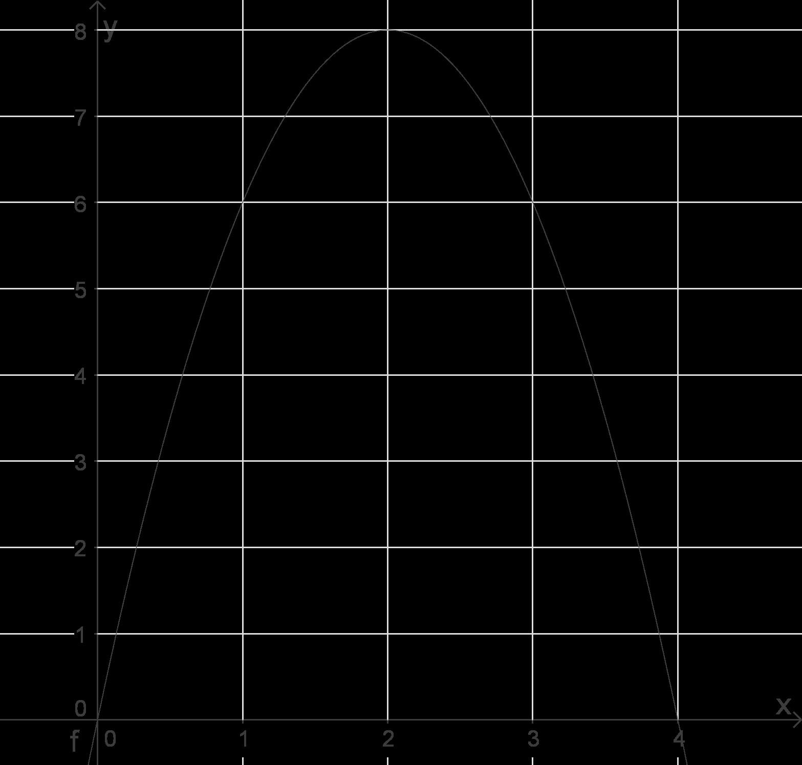 Quadratische Funktionen: Modellierungsaufgaben