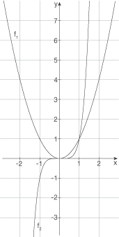 Potenzfunktion: Mit positivem Exponenten