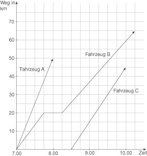 Weg-Zeit-Zuordnungen - Funktionen und Gleichungen - Mathe ...