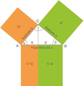 Flächensätze am rechtwinkligen Dreieck: Kathetensatz