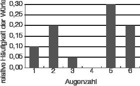 Daten und Zufall: Arithmetisches Mittel