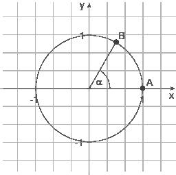 Sinus- und Kosinusfunktion: Einheitskreis