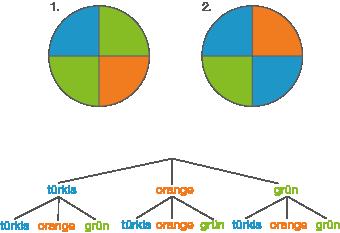 Daten und Zufall: Zusammengesetzte Zufallsexperimente