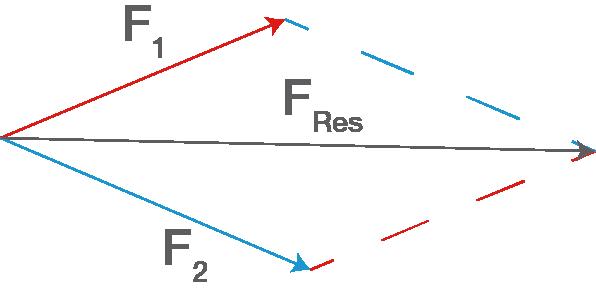 Kr fte messen und berechnen for Resultierende kraft berechnen