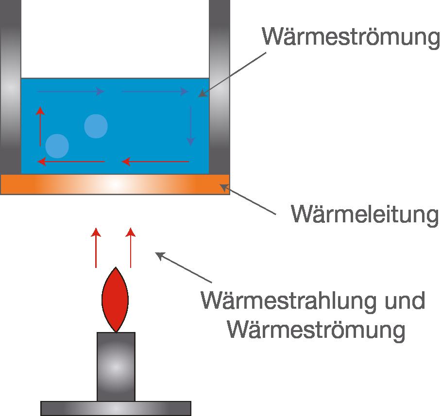 abb 2 wrmebertragung - Warmeleitung Beispiele