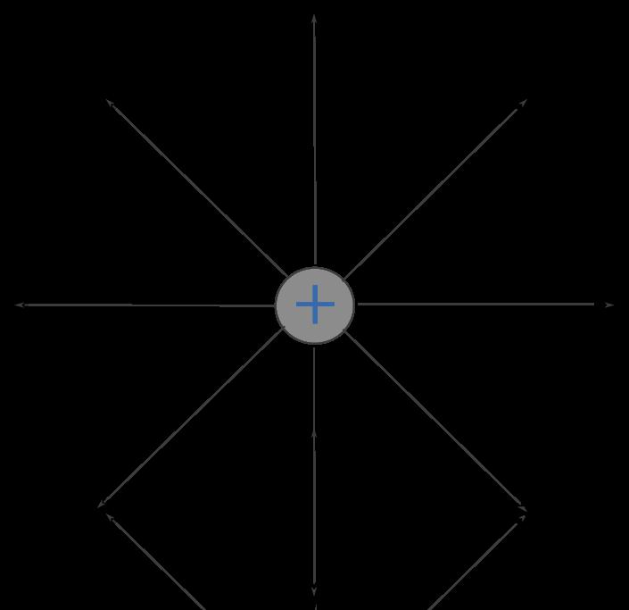 Elektrisches Feld: Feldlinien
