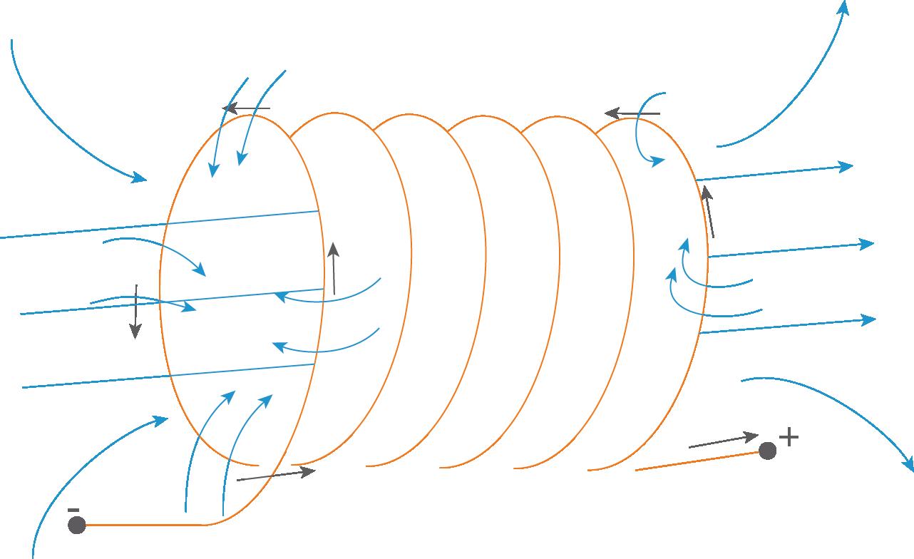 Magnetismus: Wiederholung Grundlagen