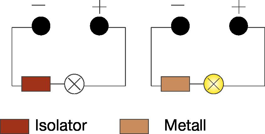 Elektrizität: Leiter und Isolatoren